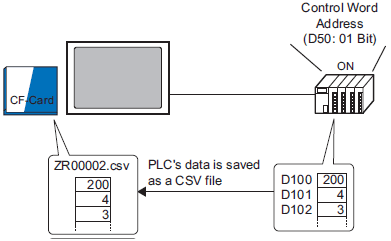 Let me know how to perform transfer of recipe (CSV data) from