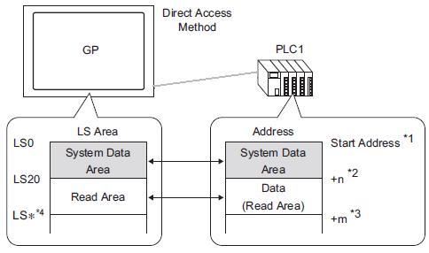 A 1 1 5 Device/PLC System Data Area Allocation Procedure