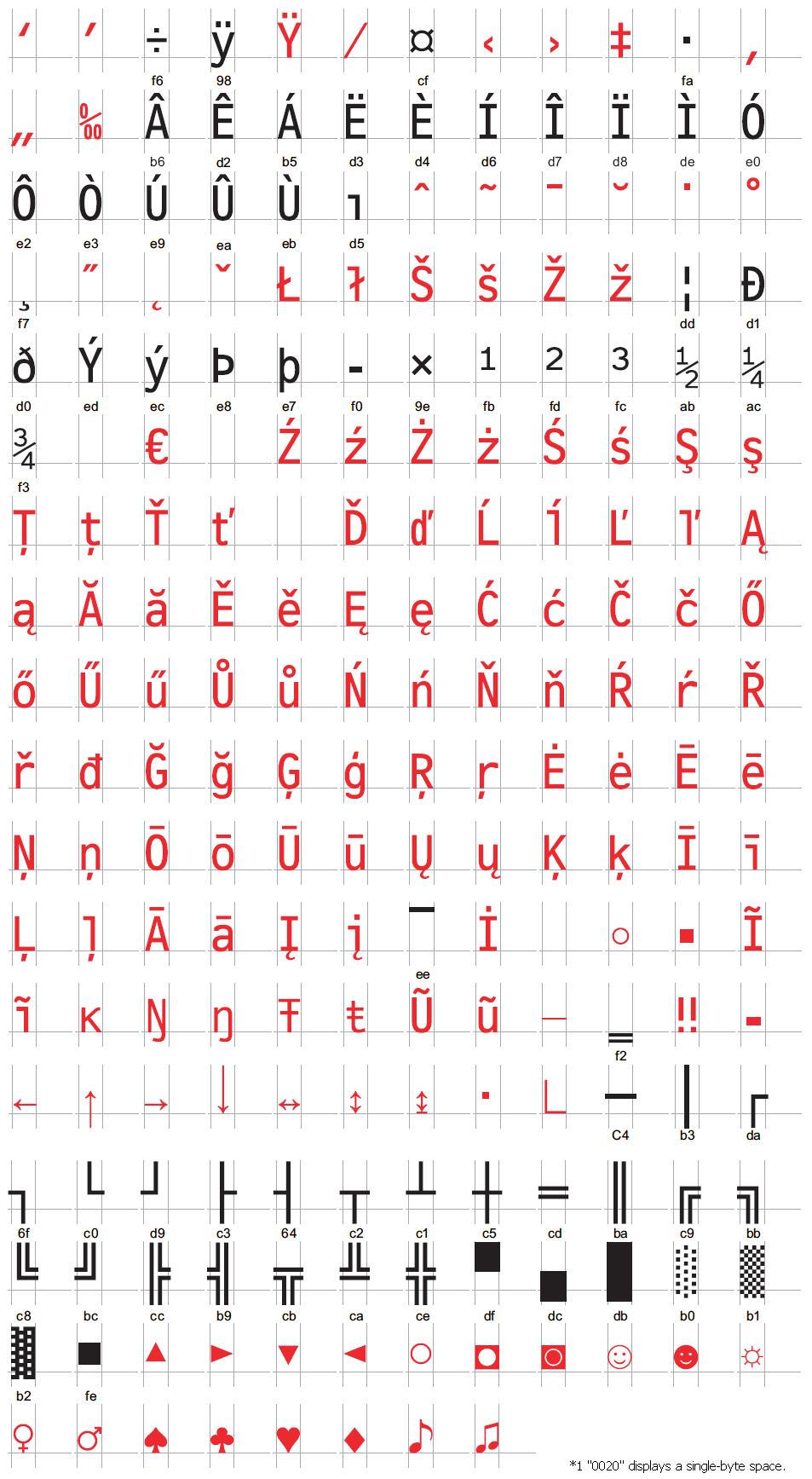 6 2 5 ASCII Stroke Font Characters