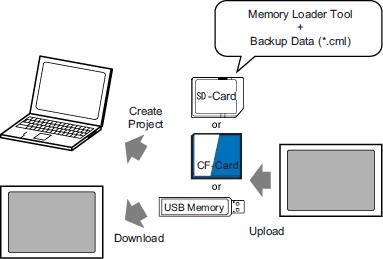 34 8 Transfer using external storage