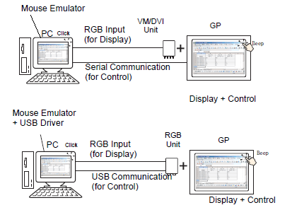 28 14 Computer's Mouse Cursor Operations from the Display Unit