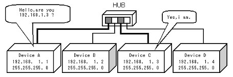 IP address and subnet mask | FAQs | Proface